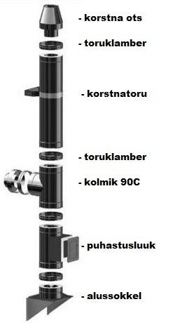 Isoleeritud moodulkorsten 180/280mm - 7,7m